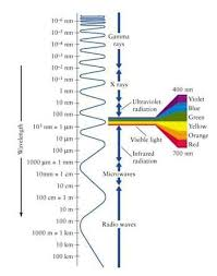 visible light and the electromagnetic spectrum lesson