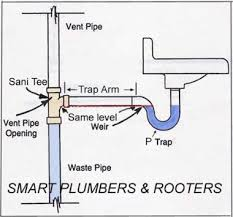 Kitchen Sink Drain Trap by Kitchen Best Installation Kitchen Sink Plumbing With Disposal