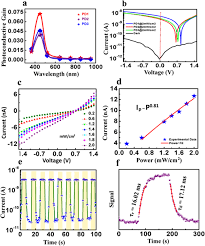 Blue Light Wavelength Photoconductive Gain Vs Wavelength Plot Of Pd1 Pd2 And Pd3 B