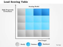 business diagram lead scoring table presentation template