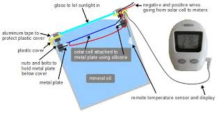 concentrated solar power experiment with a fresnel lens
