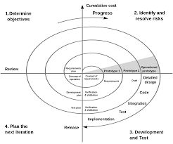 concept design definition spiral model wikipedia