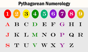 numerology reading free birthday card pythagorean numerology png