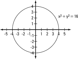 how to graph a circle dummies