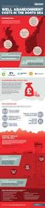 infographic how much does it cost to abandon north sea well