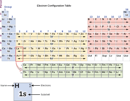 N Periodic Table Electronic Structure Of Atoms Electron Configurations Chemistry