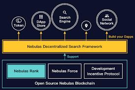 Nebulas Decentralized Search Framework U2013 Nebulasio U2013 Medium