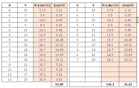 Linear Regression Table 5 Questions Which Can Teach You Multiple Regression With R And