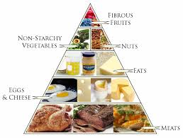 keto diet food pyramid fitness pinterest keto diet foods