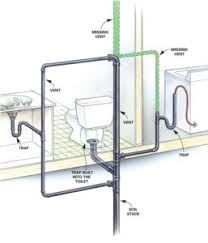 Home Plumbing System How Does Plumbing Work Greg U0027s Plumbing And Heating Services