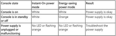 orange light on xbox one power supply xbox one the beginner s guide to the ultimate entertainment experience