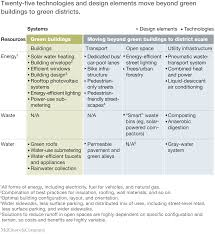 building the cities of the future with green districts mckinsey