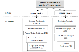 sustainability free full text analytic hierarchy process based