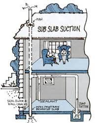 Radon Mitigation Cost Estimates by Radon Resources Premier Inspection And Consulting Llc