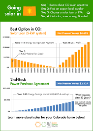Average Electric Bill For A 4 Bedroom House Colorado Solar Power For Your House Rebates Tax Credits Savings
