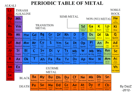 what are the heavy metals on the periodic table periodic table heavy metals periodic table periodic table of