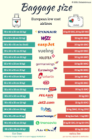 baggage size and prices of all european low cost airlines travel