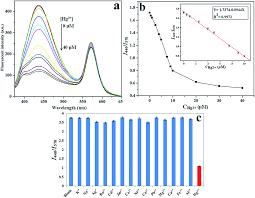 cfsa study guide 2013 carbon dots based ratiometric nanosensor for highly sensitive and