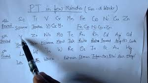 Learning The Periodic Table Learn Periodic Table With Tricks Youtube