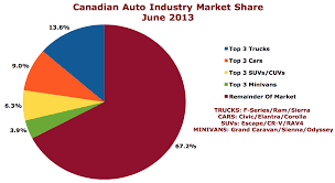 nissan canada june sales canada sales recap june 2013 the truth about cars