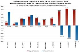 toyota us sales toyota tacoma u s sales growth is a thing to behold