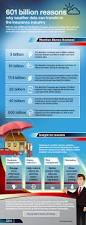 Weather In Six Flags 601 Billion Reasons Why Weather Data Can Transform The Insurance