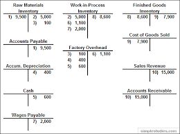manufacturing and non manufacturing costs online accounting