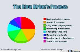 Writer Memes - from the write angle slow writing memes