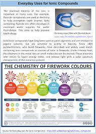 ch105 chapter 4 the shape and characteristics of compounds