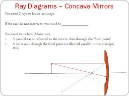 reflection in curved mirrors u2013 optics lesson u2013 high physics