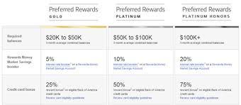 bank of america premium rewards credit card complete guide