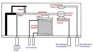 pin relay wiring diagram horn with template 4 diagrams wenkm com