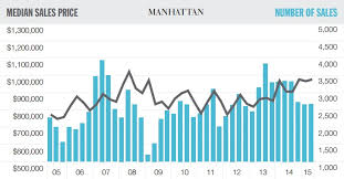 record sale price average sales price in manhattan hits record high of 1 8m 6sqft