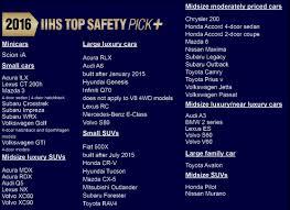 lexus es iihs 2016 top safety pick awards hancock injury attorneys