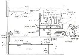 hvac schematic diagram hvac diagram