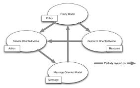www architecture web services architecture