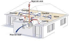 la v m c ventilation mécanique ée flux clim
