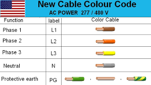 3 phase color code for electrical wiring representation diverting