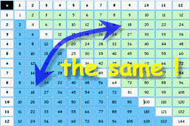 how to teach multiplication tables the map is not the territory is it cheating to use the