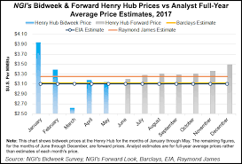 average gas price barclays raises henry hub gas price forecast sees hot summer ahead
