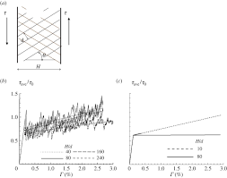 size dependent energy in crystal plasticity and continuum