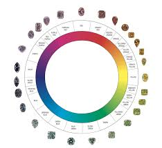 What Color Does Yellow Represent by The World Of Natural Color Diamonds U2014 L J West Diamonds