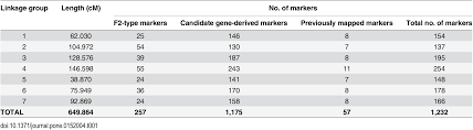 Linkage Map Using A Candidate Gene Based Genetic Linkage Map To Identify Qtl