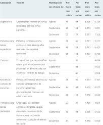 aumento el salario para empleadas domesticas 2016 en uruguay escala salarial empleada domestica 2016 universo guia