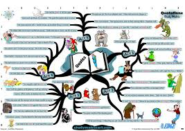 Map Quotes Mind Map William Shakespeare King Lear Important Quotes Mind Map