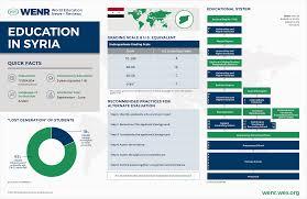 education in syria wenr