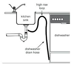 Dishwasher To Sink Connection  Ticketfunme - Kitchen sink leaking