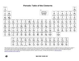 periodic table worksheet for middle 29 printable periodic tables free download template lab
