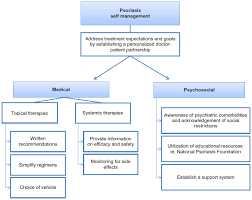 psoriasis treatment full text self management in patients with psoriasis ptt
