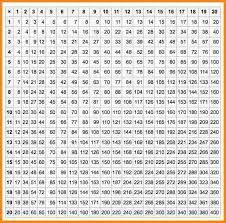 times tables chart 1 20 real fitness